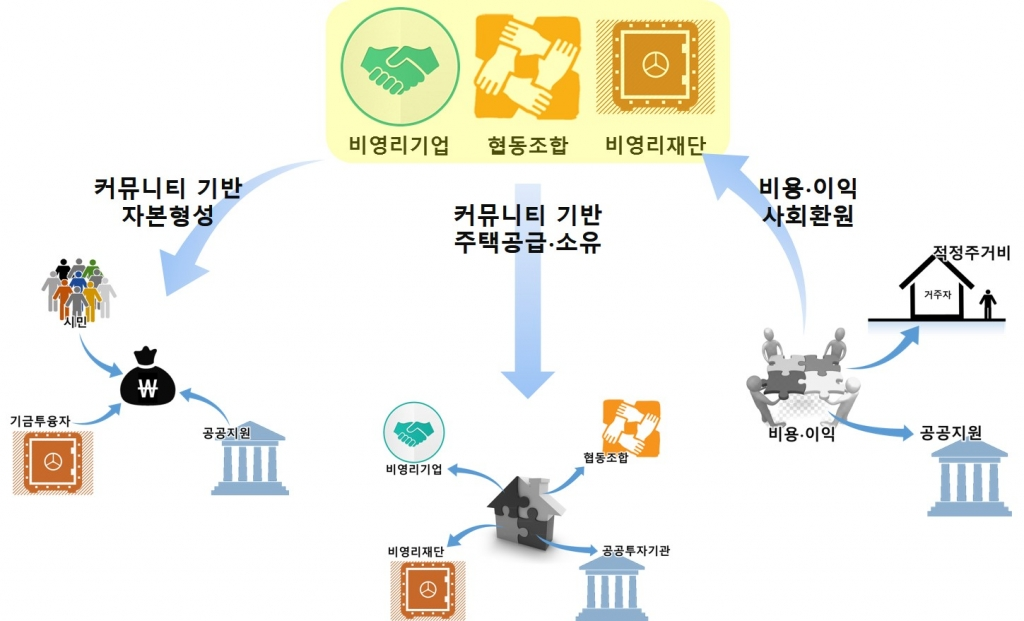 주거관련 사회적 경제 주체의 역할