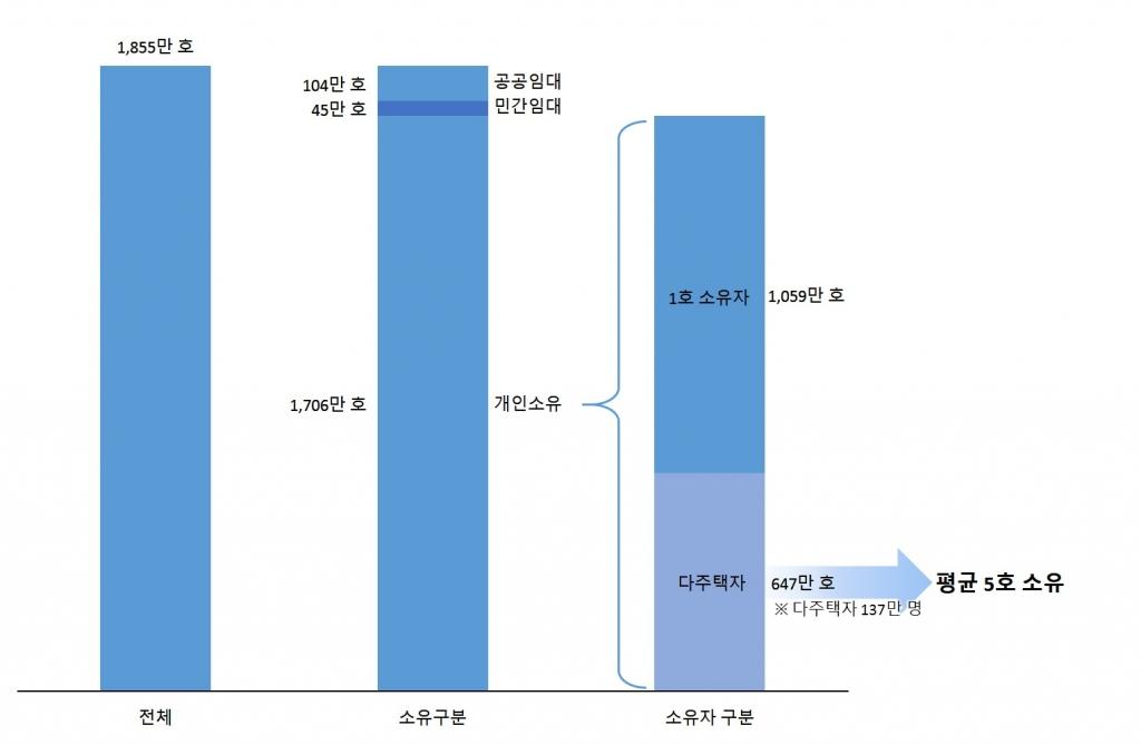 주택재고 및 소유현황(2012년)