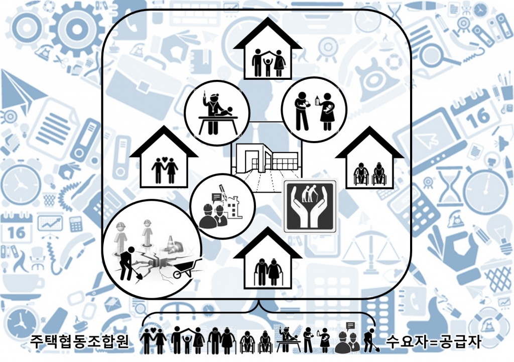 사회적 경제 마을