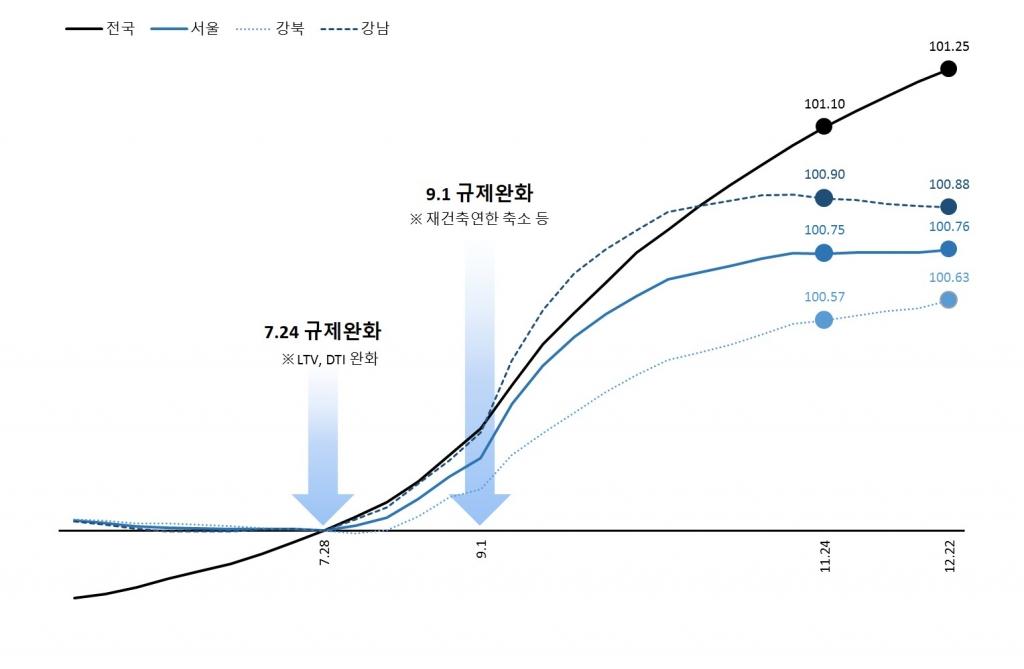 주간 아파트매매가격동향 (2014.6.2~12.22)