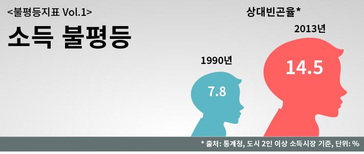 소득불평등_20150224