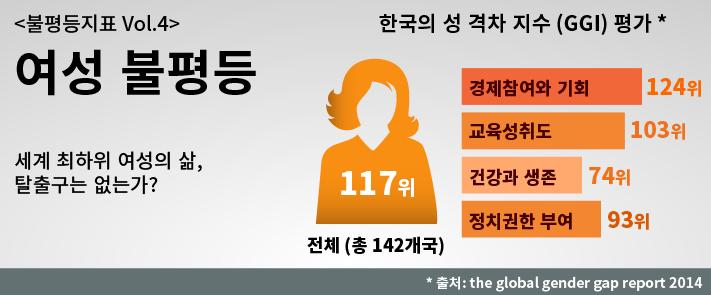 여성불평등_20150226