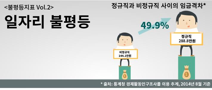 일자리불평등_20150224