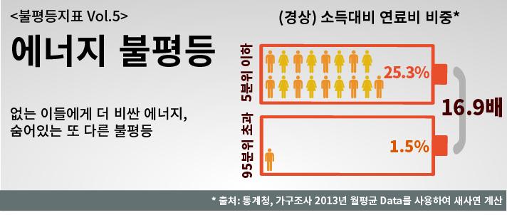 에너지불평등_20150310