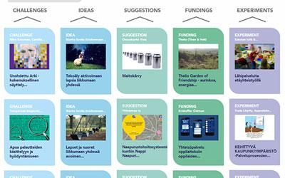 [사회혁신 길찾기⑨] 핀란드의 정부 혁신, '실험의 핀란드' 프로젝트