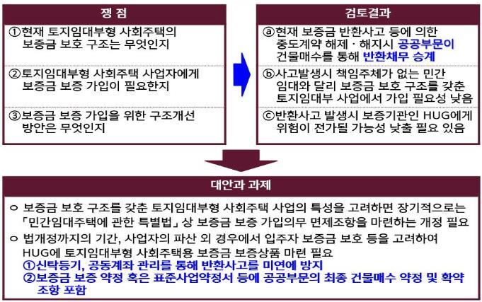 [사회주택_이슈]토지임대부형 사회주택과 임대보증금 보호
